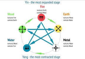 5-element nurturing and controlling elements
