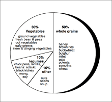 Macrobiotic Nutritional Balance Chart