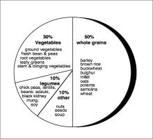 Macrobiotic Nutritional Balance Chart